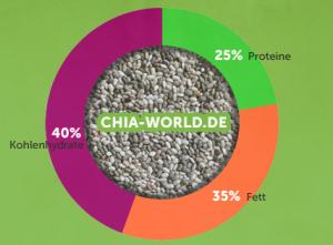 Chia Samen haben eine fast optimale Nährstoffverteilung